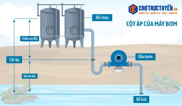 Các thông số cơ bản của máy bơm và cách tính cho nhu cầu - Cách sử dụng máy bơm nước