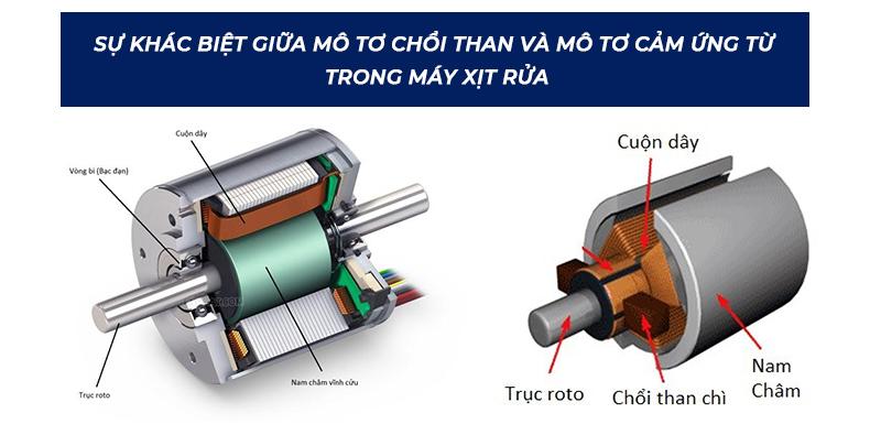 Sự khác biệt giữa mô tơ chổi than và mô tơ cảm ứng từ trong máy xịt rửa